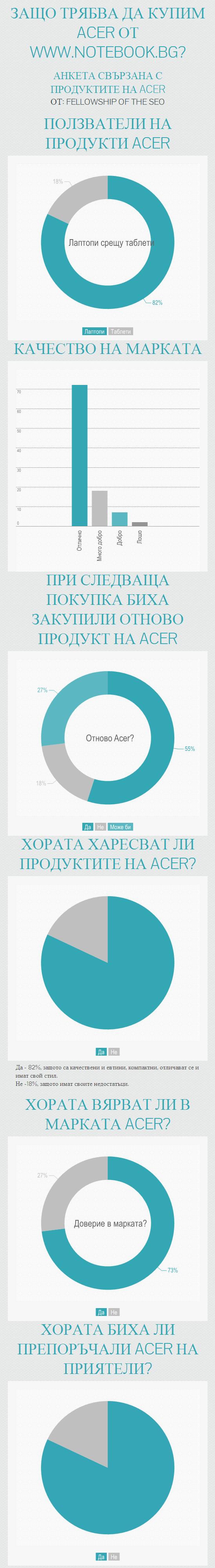 Инфографика за продуктите на Acer